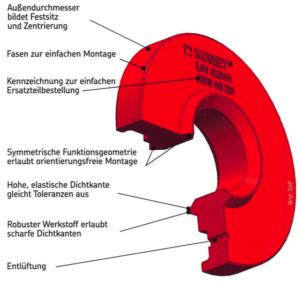 Dichtscheibe mit Funktionselementen aus Kühlschmierstoff-beständigem H-Ecopur