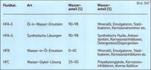 Zusammensetzung wasserbasierter Fluide