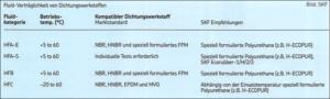Verträglichkeiten von Dichtungswerkstoffen mit HFx-Flüssigkeiten