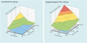 Abb. 3:X-ECOPUR PS von SKF (links) liefert eine deutlich höhere Extrusionsleistung über den gesamten Temperaturbereich und sämtliche Extrusionsspalt-Dimensionen als vergleichbare Lösungen (rechts).